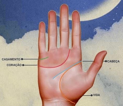 TESTE DE PERSONALIDADE – O que a palma da sua mão diz sobre você!