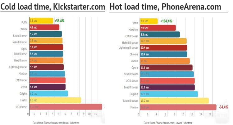 Melhores Navegadores para Android-7